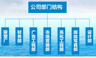 温江广告公司的公司结构